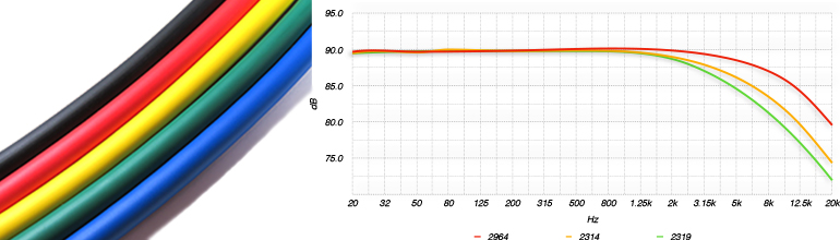 mogami 2964 color and frequency  response