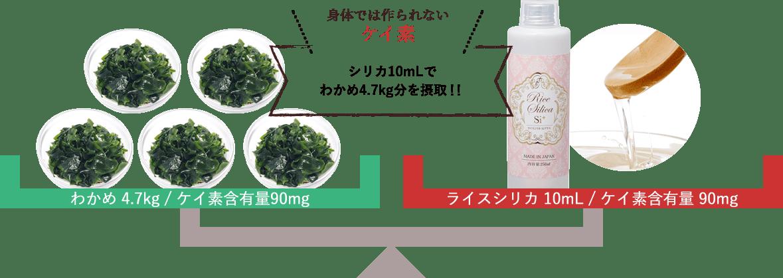 身体では作られないケイ素 シリカ10mLでわかめ4.7kg分を摂取!!