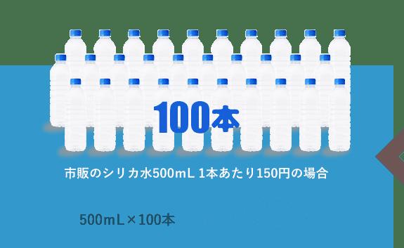 市販のシリカ水500mL 1本あたり150円の場合 500mL×100本 15,000円