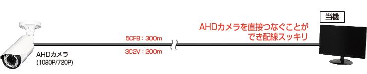 AHDカメラ接続例の画像