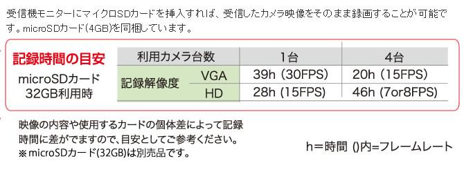 記録時間の目安表