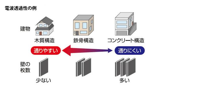 電波透過性の例