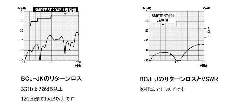 BNCコネクター bcj-j のリターンロスの説明画像です