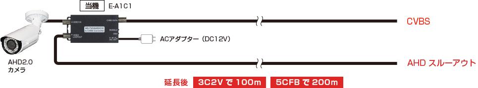 ワイヤレスHDMI送受信機(E-HDMI-W) 配線図