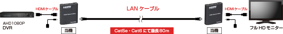 HDMIケーブル延長器(E-HDMI 12EX) 配線イメージ