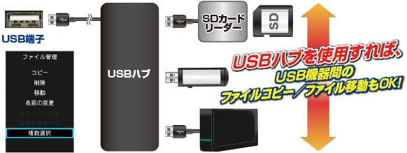 USBデバイスファイルコピーについての画像