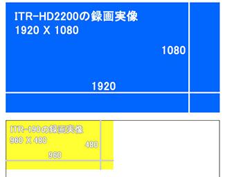 SD録画200万画素カメラ ITR-HD2100解像度説明の画像