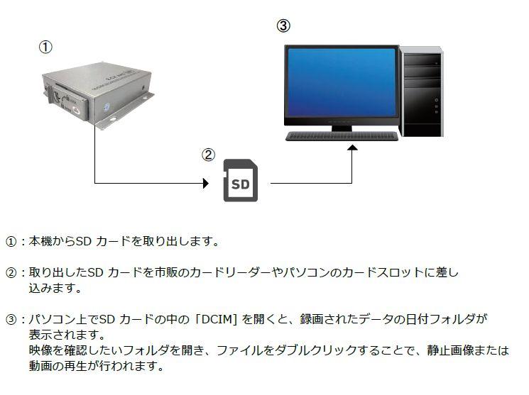2ch SDカード録画機 PC再生