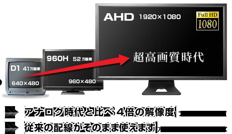 防犯カメラ録画AHDアナログ ハイブリッド DVR