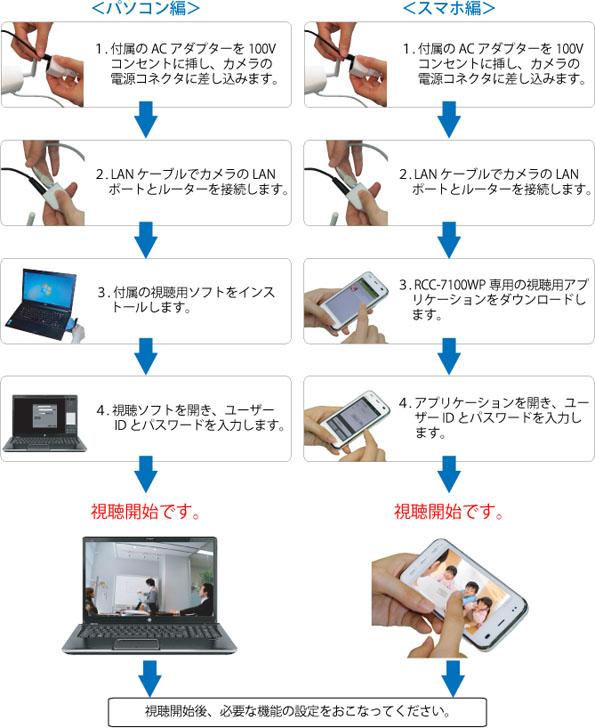屋外防水ウェブカメラの商品詳細