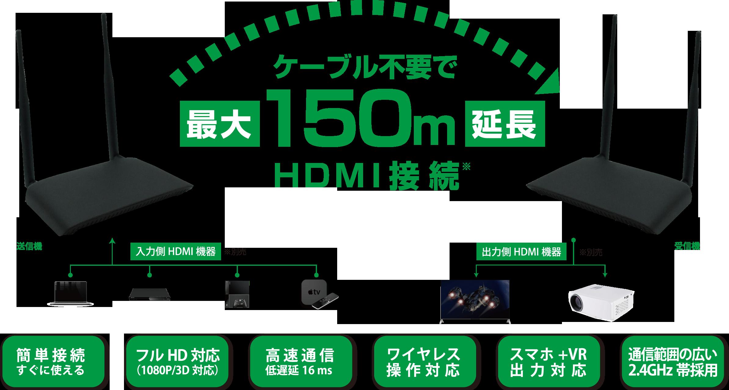 ワイヤレスHDMI延長機画像