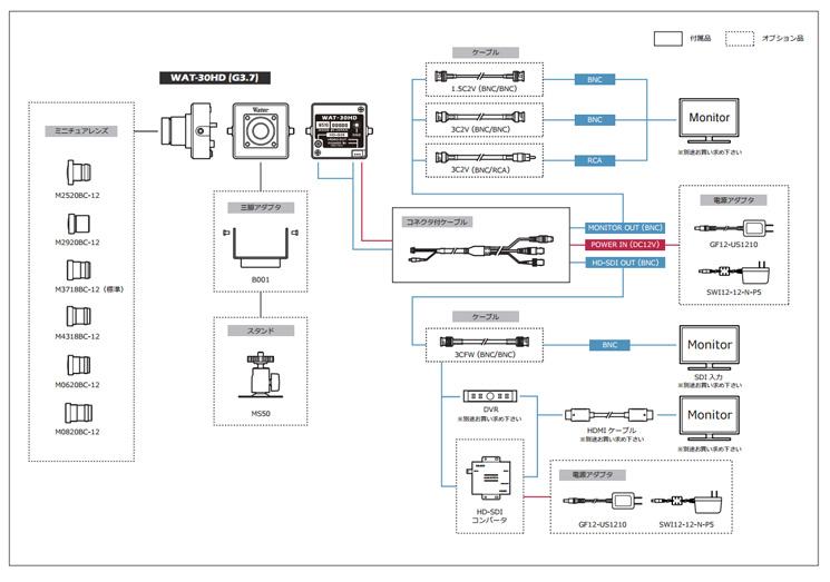 WATEC HD-SDIカメラ WAT-30HDシステム系統図