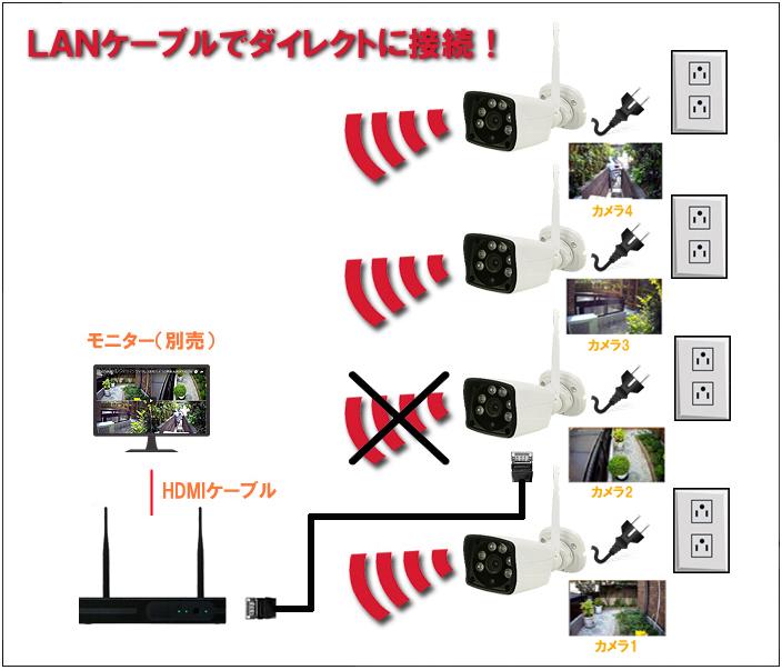 接続例の説明画像